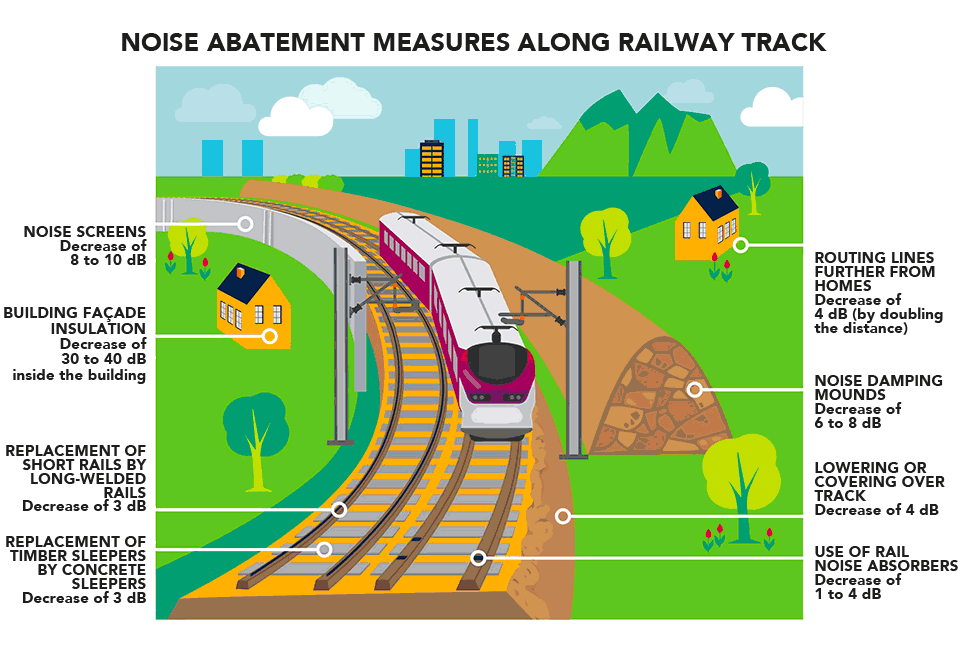 Preventing and mitigating railway noise | SNCF Réseau